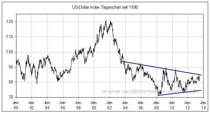 Gegenüber Emerging Markets Währungen konnte der Dollar ohnehin zulegen. Länder wie Argentinien und die Türkei hatten ihre eigenen Probleme. Die Währungen kollabierten und verloren zeitweise.