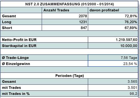 Euro stoxx 50 trading strategies