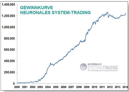 Trading system kostenlos