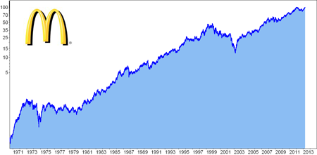 mcdonalds aktien dividende