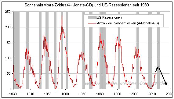 Sonnenaktivität Zyklus