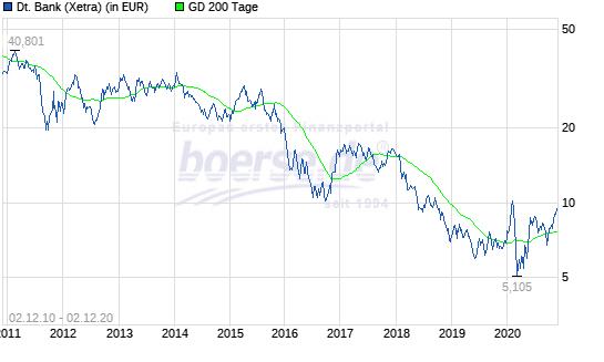 Deutsche Bank Aktie: Nicht gut ...