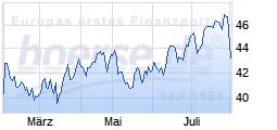 Top                                                                   Wert: Deutsche Post
