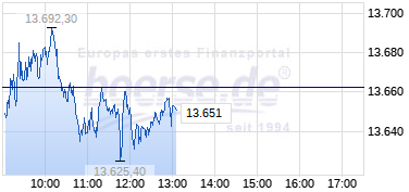 Aktueller Tages-/Intraday-Chart