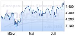 Flop                                                                   Wert: Euro Stoxx 50
