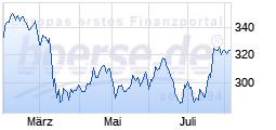 Top                                                                   Wert: Goldman Sachs