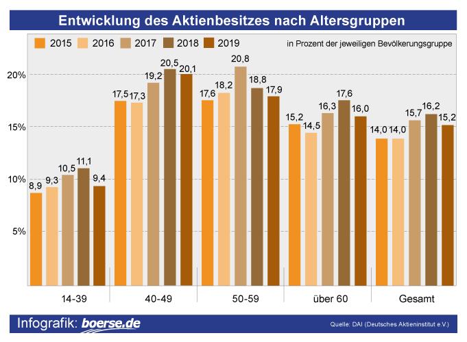 Grafik: Aktionäre nach Alter