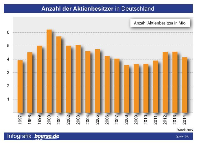 Grafik: Aktienbesitzer Deutschland