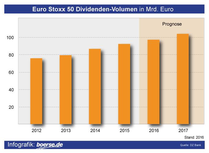 Grafik: Dividenden EuroStoxx 50