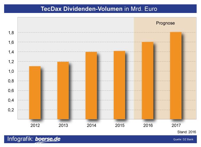 Grafik: Dividenden TecDax