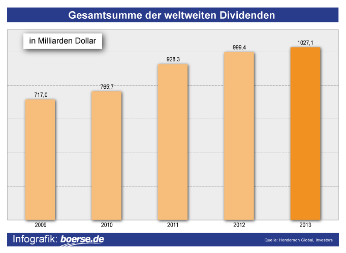 Grafik: Globale Dividenden-Ausschüttung