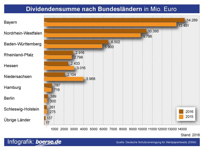 Grafik: Dividendensumme nach Bundeslaendern