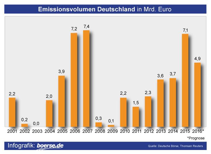 Grafik: Emissionsvolumen Deutschland