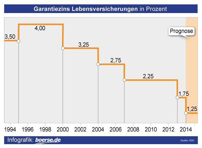 Grafik: Garantiezins Lebensversicherungen