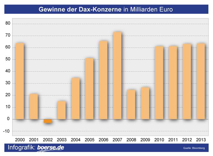 Grafik: Gewinn Dax-Unternehmen