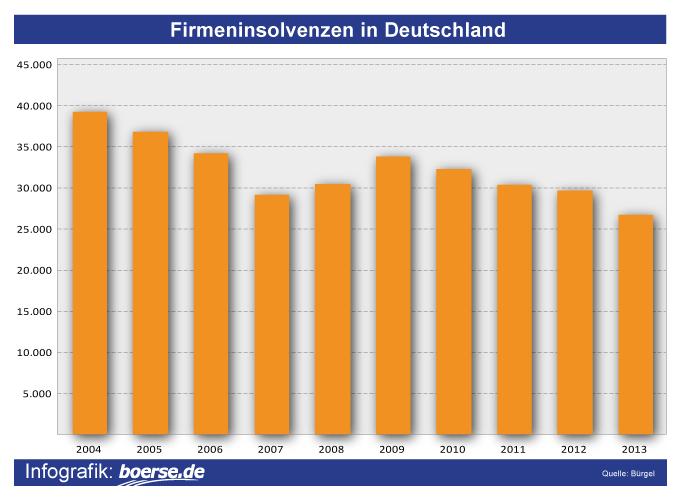 Grafik: Insolvenzen in Deutschland