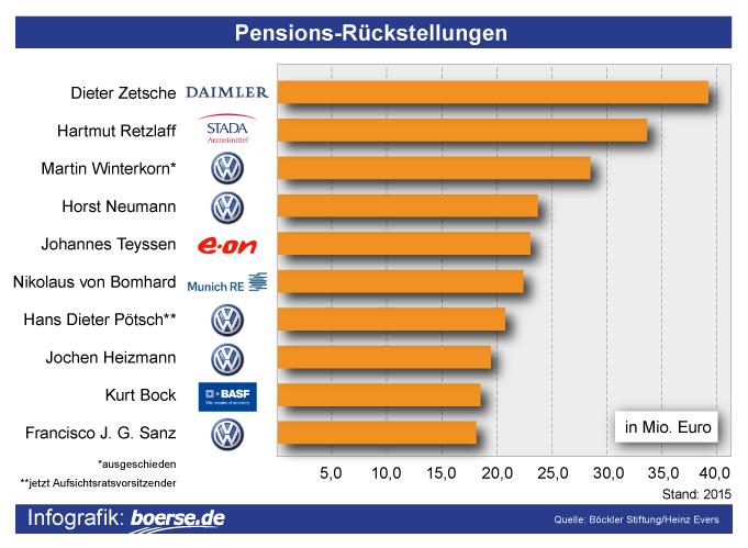 Grafik: Pensions-Rückstellungen
