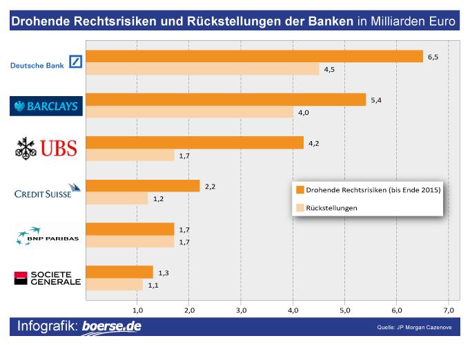 Grafik: Rückstellungen Banken für Rechtsstreit