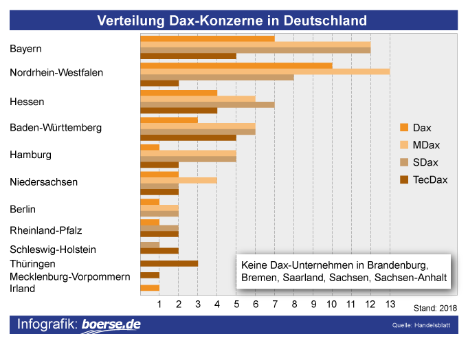 Grafik: Verteilung Dax-Konzerne