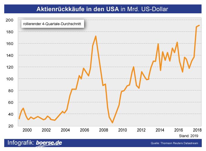 Grafik: Aktien-Rückkauf