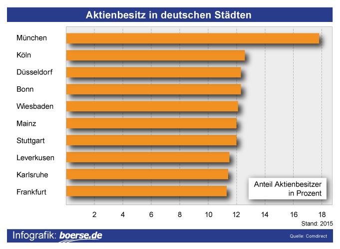 Grafik: Deutsche Aktionäre