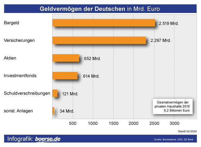 Grafik: Privates Geldvermögen