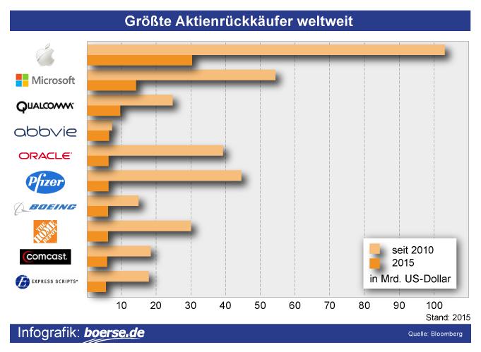 Grafik: Größte Aktienrückkäufe