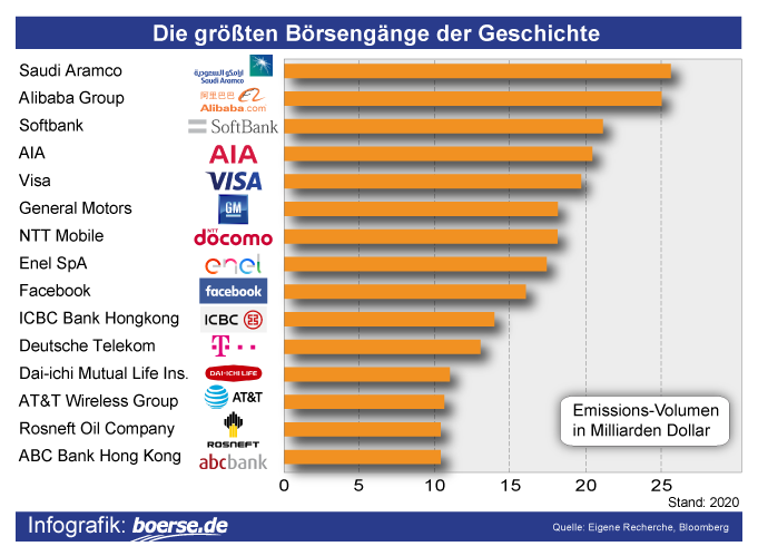 Grafik: Die größten Börsengänge