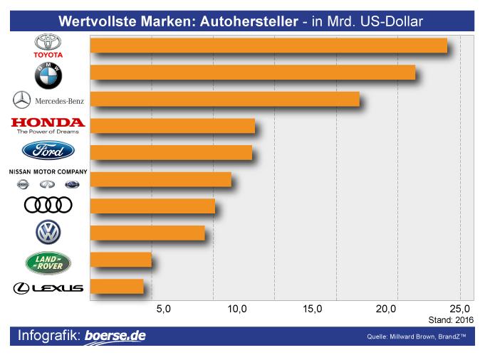 Grafik: Wertvollste Autohersteller