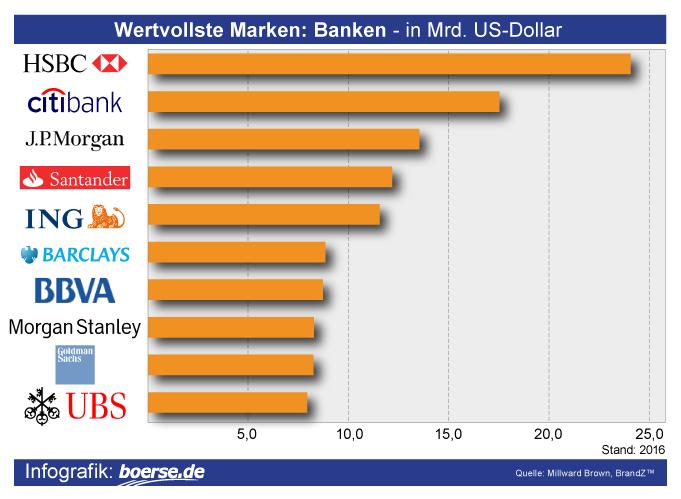 Grafik: Wertvollste Banken