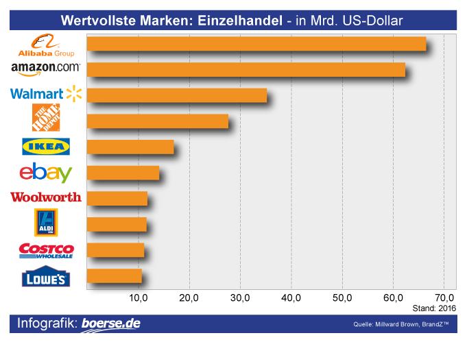 Grafik: Wertvollste Einzelhändler
