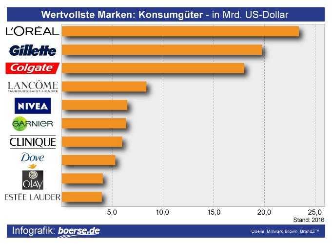 Grafik: Wertvollste Konsumgüter-Hersteller