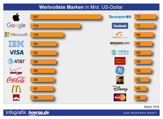 Grafik: Wertvollste Marken