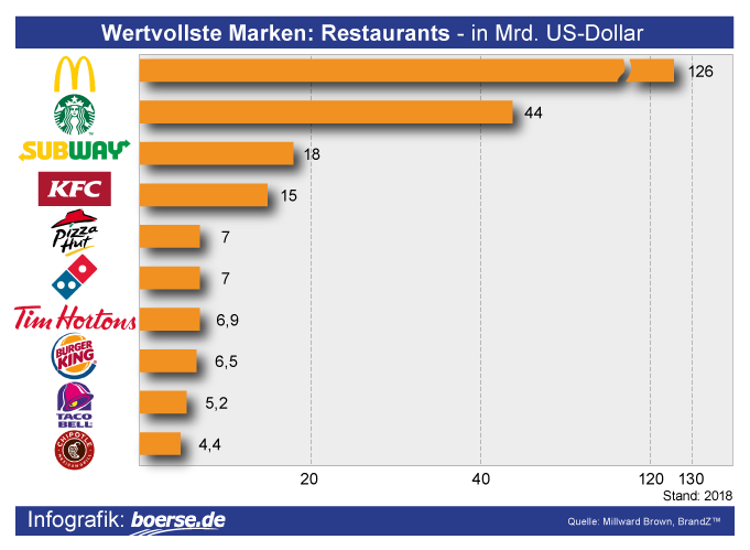 Grafik: Wertvollste Restaurants