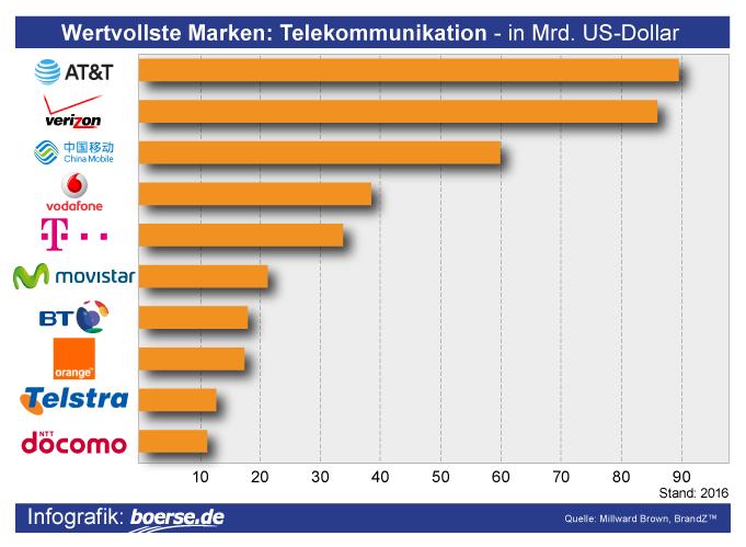 Grafik: Wertvollste Telefonkonzerne