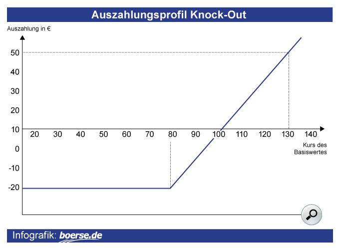 Aktienkurse Realtime Lang Und Schwarz