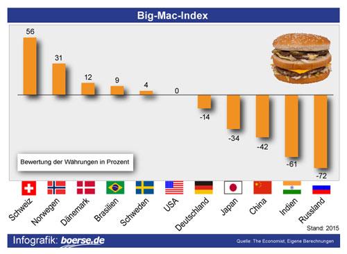 Grafik des Big-Mac-Index