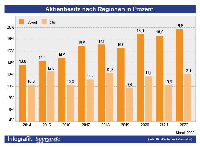 Grafik: Aktienbesitz nach Region