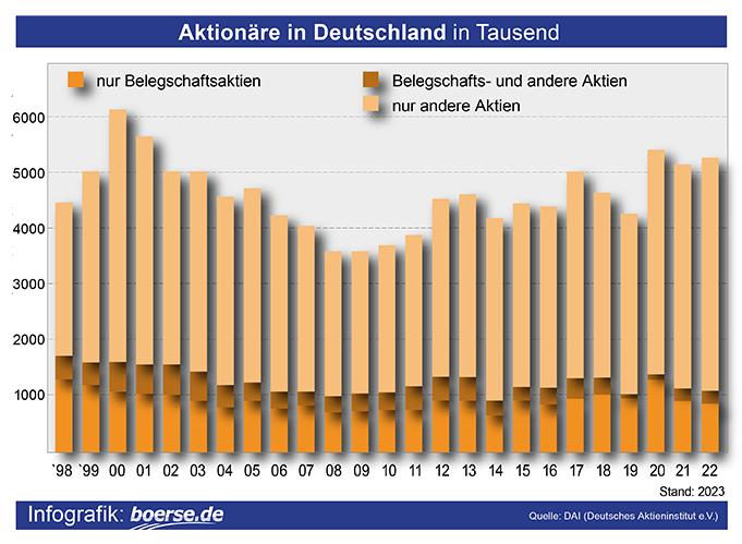 Grafik: Aktionäre in Deutschland