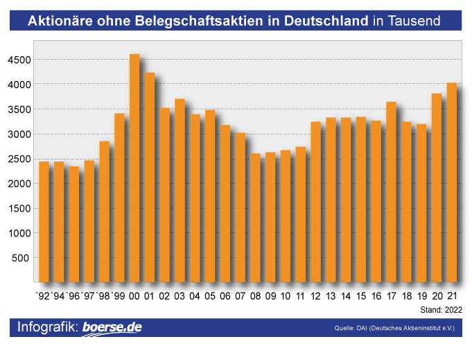 Grafik: Anzahl Aktionäre in Deutschland