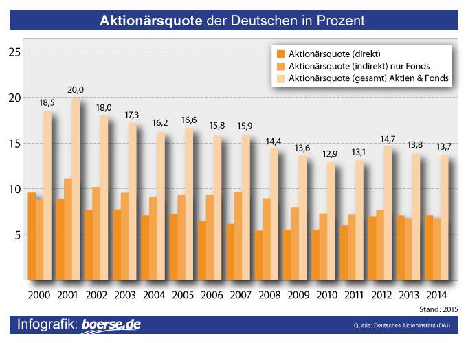 Grafik: Aktionärsquote Deutschland