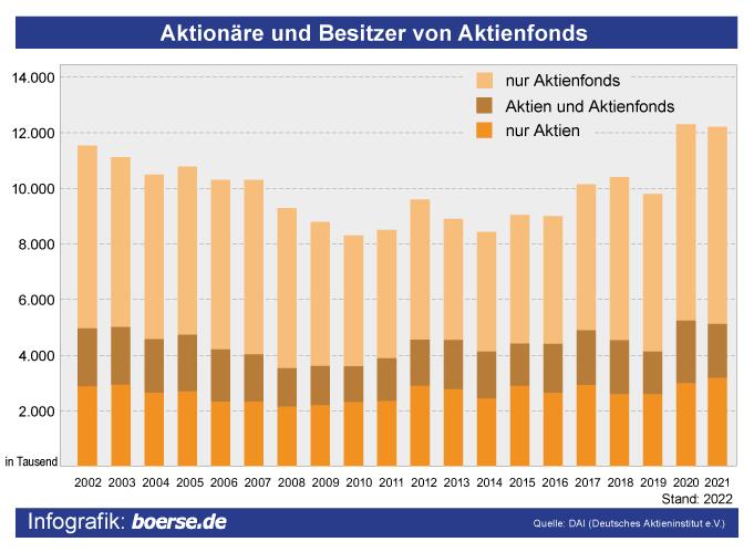 Grafik: Anzahl Aktionäre
