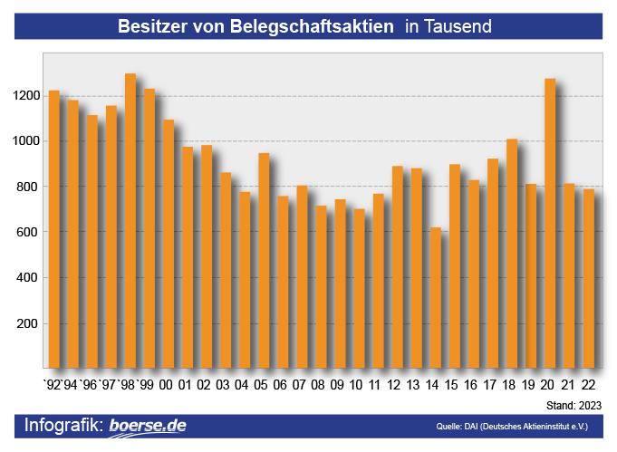 Grafik: Besitzer von Belegschaftsaktien in Deutschland