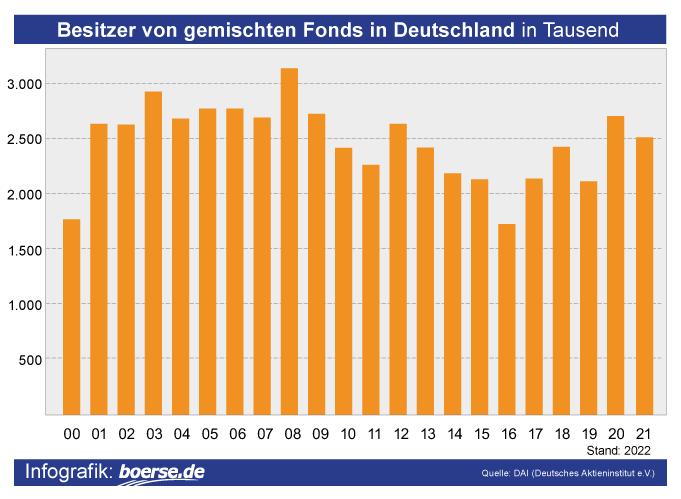Grafik: Mischfonds-Besitzer Deutschland