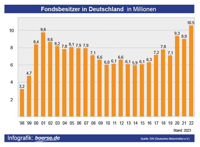 Grafik: Aktienfonds-Besitzer Deutschland