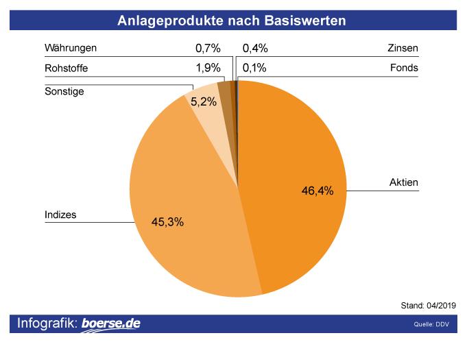 Grafik: Anlage-Produkte