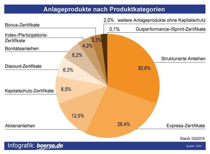 Grafik: Derivate-Kategorien