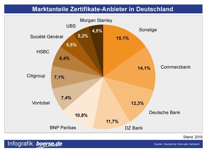 Grafik: Zertifikate-Anbieter