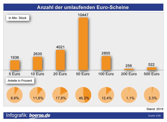 Grafik: Anzahl der Euro-Scheine