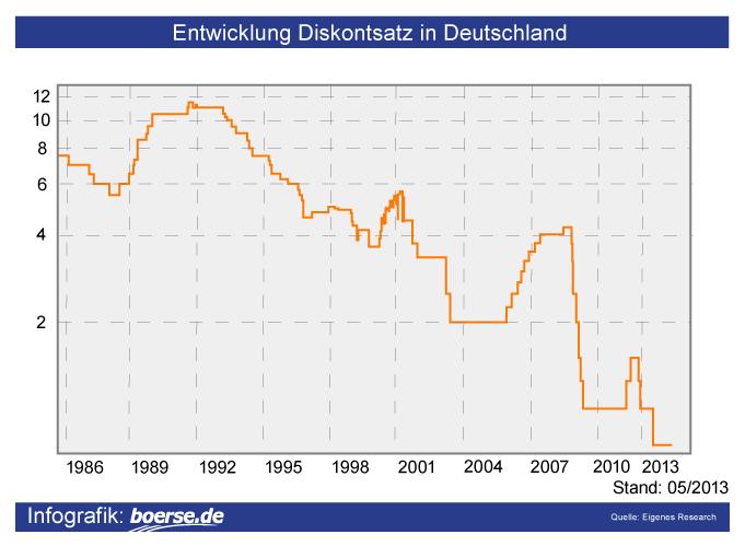 Grafik: Diskontsatz in Deutschland